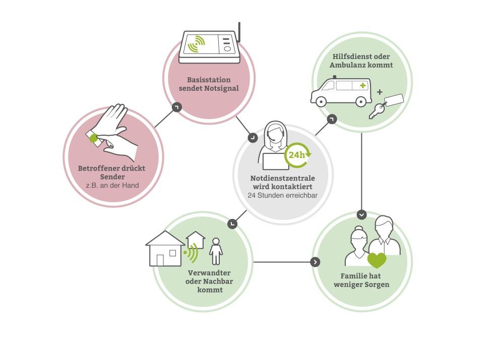 Infografik von pflege.de: So funktioniert der Hausnotruf