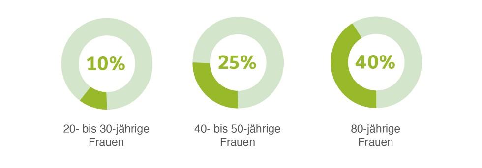 Statistik: Inkontinenz-Risiko bei Frauen