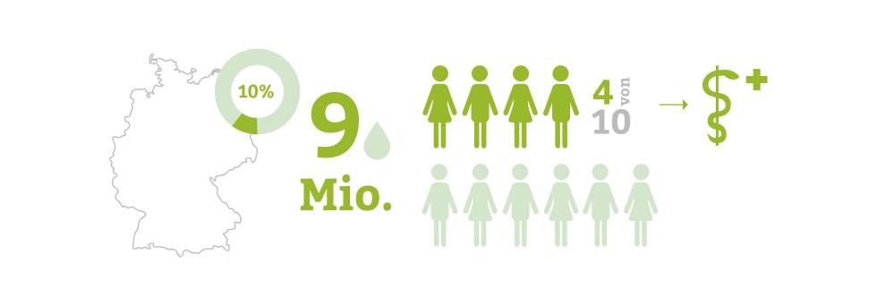 Inkontinenz Statistik: Betroffene in Deutschland