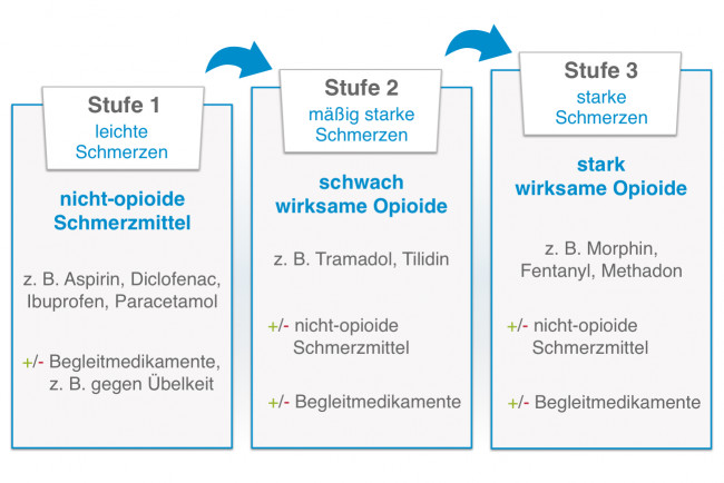 Stufenschema Schmerztherapie nach WHO