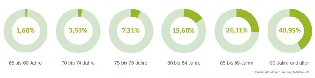 Demenz Statistik