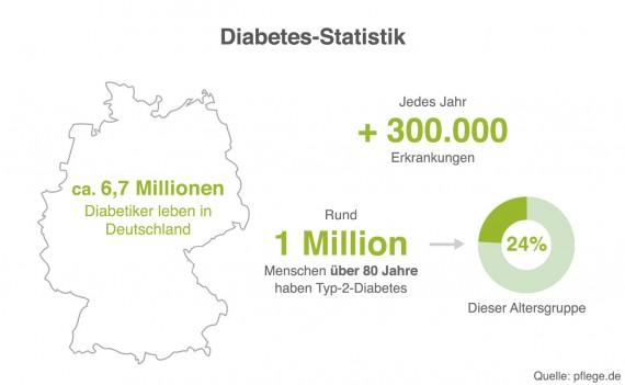 Diabetes-Statistik 2018