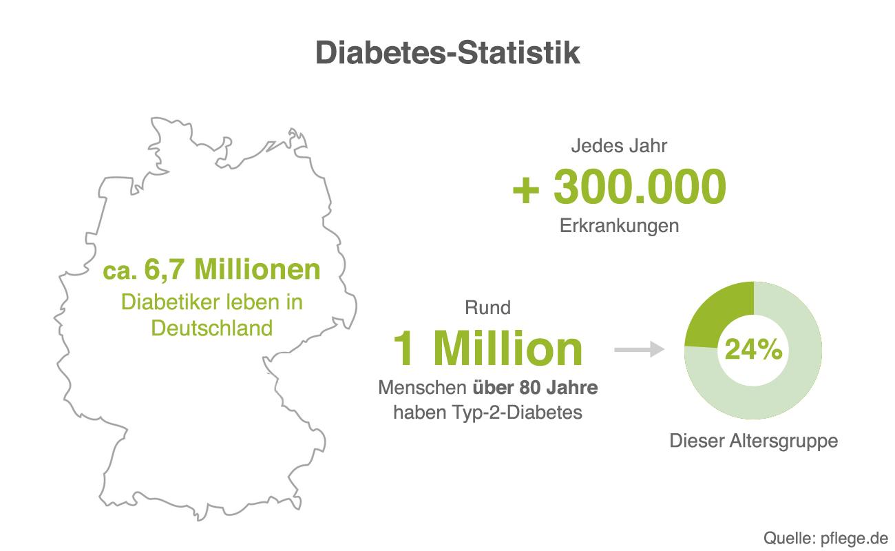Ursachen von diabetes mellitus typ 1