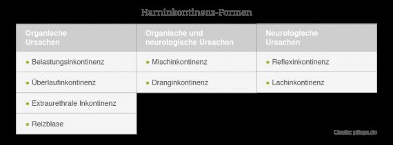Harninkontinenz-Formen