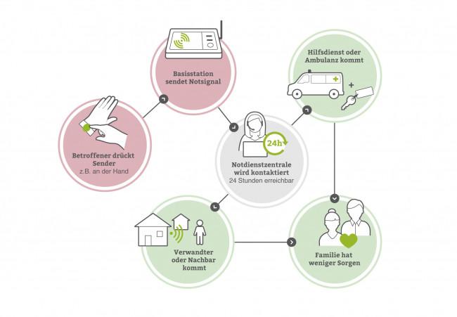 Hausnotruf Infografik