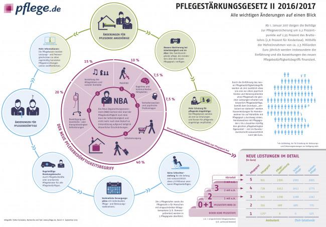 Infografik Pflegestärkungsgesetz II (PSG II)