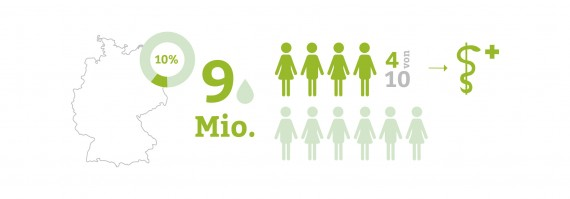 Inkontinenz-Statistik