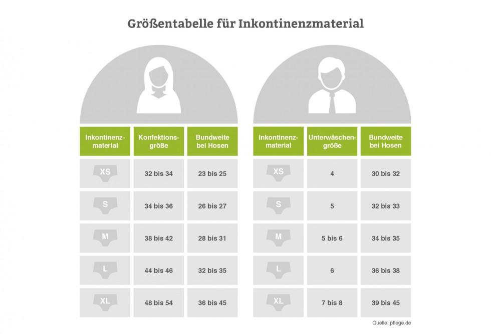 Inkontinenz Größen-Tabelle für Inkontinenzmaterial