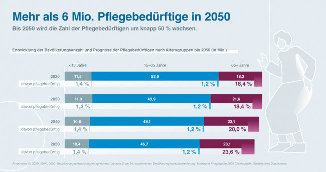 Pflegebedürftige in 2050