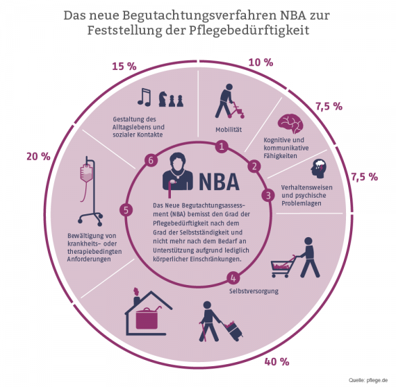 Neues Begutachtungsassessment NBA
