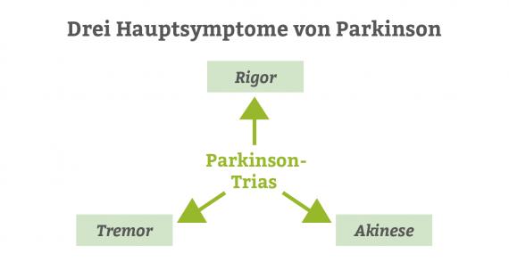 Parkinson-Trias