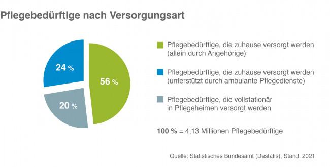 Pflegebedürftige nach Versorgungsart in Deutschland