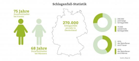 Schlaganfall-Statistik