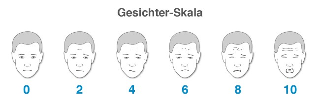 Schmerzmanagement Gesichter-Skala