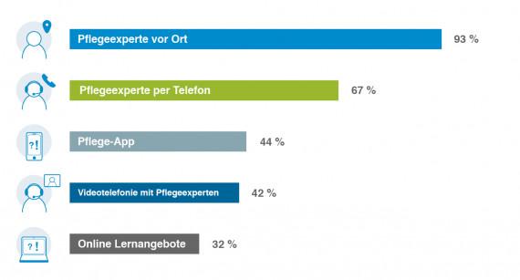Umfrage digitale Pflege Nutzungsverhalten
