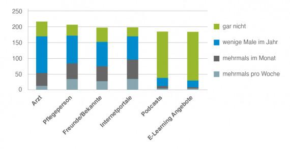 Umfrage digitale Pflege Nutzungshäufigkeit